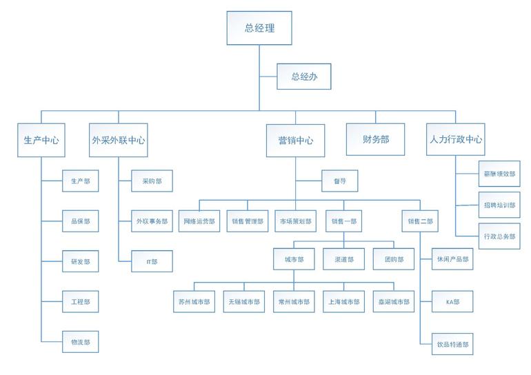 公司组织架构图ab.jpg